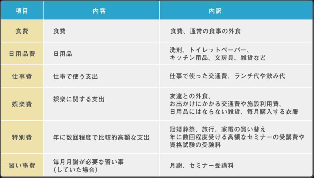 家計簿の項目内訳